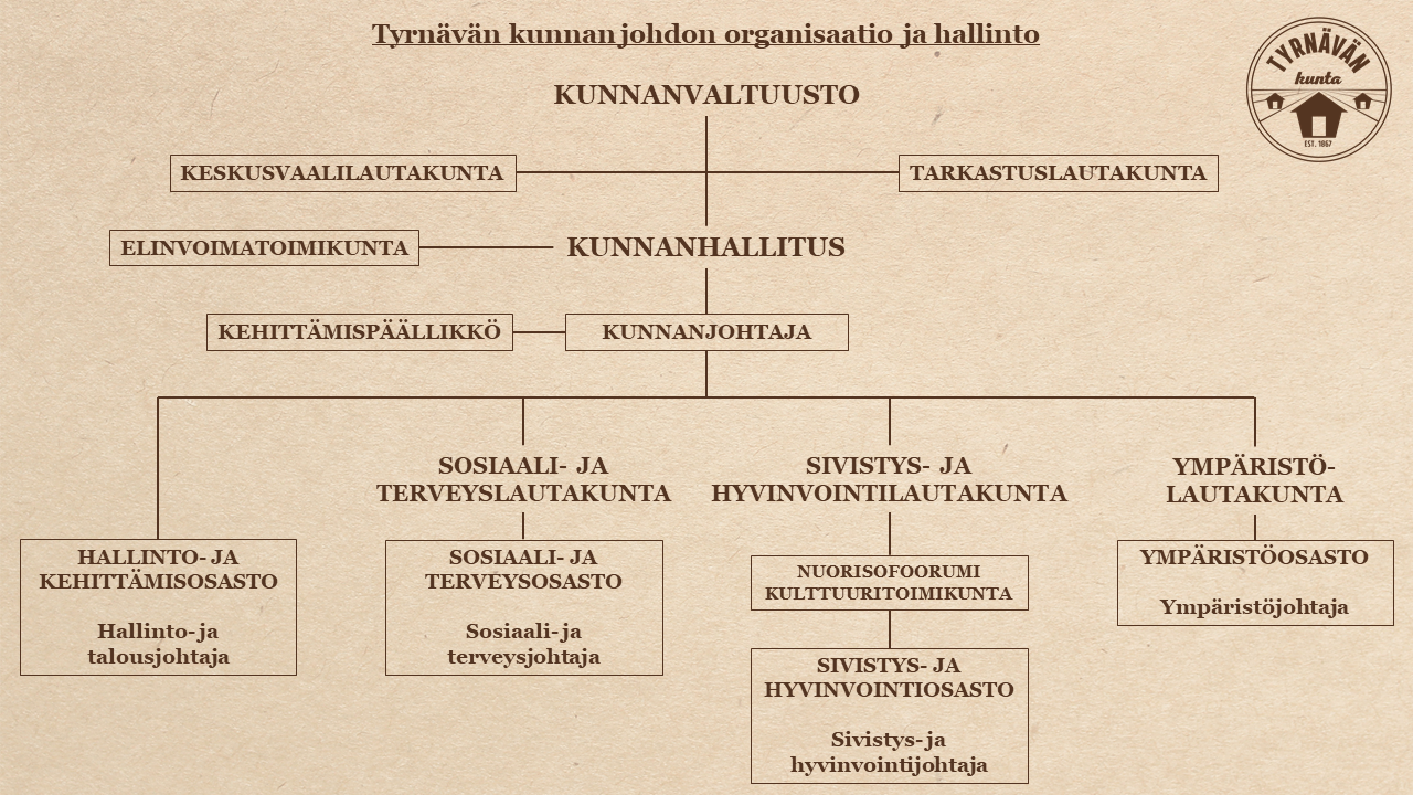 Tyrnävän kunnan organisaatiokaavio